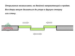 Раздвижные перегородки Раздвижная перегородка подвесная Риал-Про 46